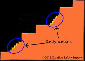 kaizen Steps