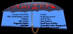 Kaizen – 3 'G' Principles | Creative Safety Supply Blog