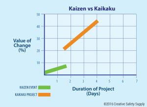 kaizen-vs-kaikaku