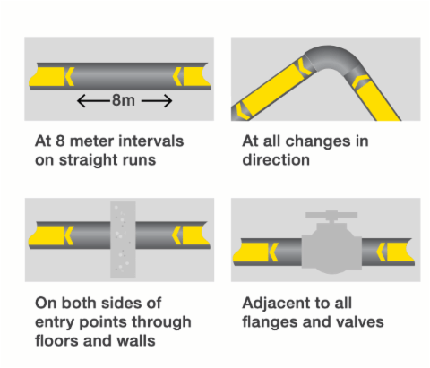 Australian Pipe Marking size requirements