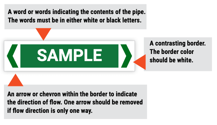 Sample Australian Pipe Marking Format